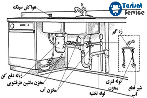 سیستم لوله کشی آب آشپزخانه