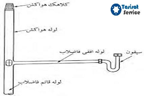 لوله کشی فاضلاب و آب ساختمان: