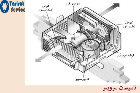 عیب یابی کولر گازی پنجره ای